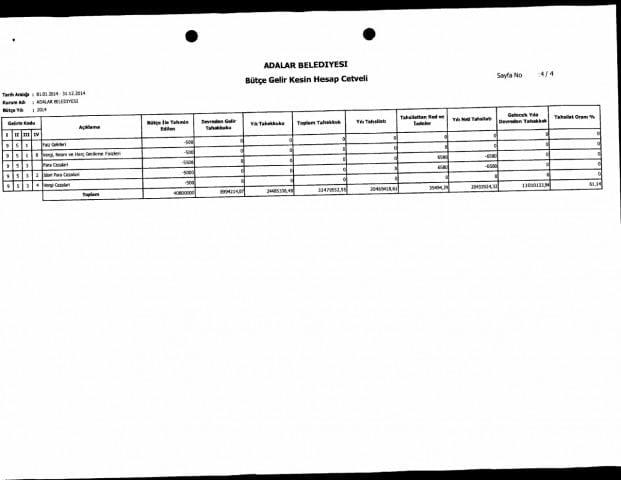 Kesin Hesabın artıları eksileri: 'şok' sonuçlar Kesin Hesabın incelenmesinde 'şok' sonuçlara ulaştık. Adalar Belediyesinin Kesin Hesabı oylanarak meclisten