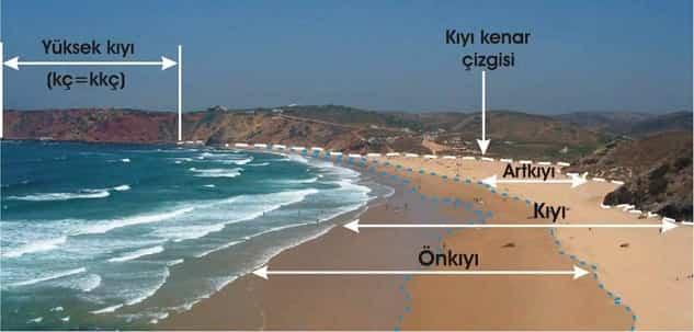 Kıyının jeomorfolojik elemanları. kç: Kıyı çizgisi, kkç: Kıyı kenar çizgisi