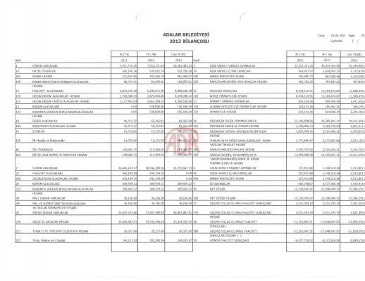 Adalar Belediyesi 2013 yılı kesin hesabı
