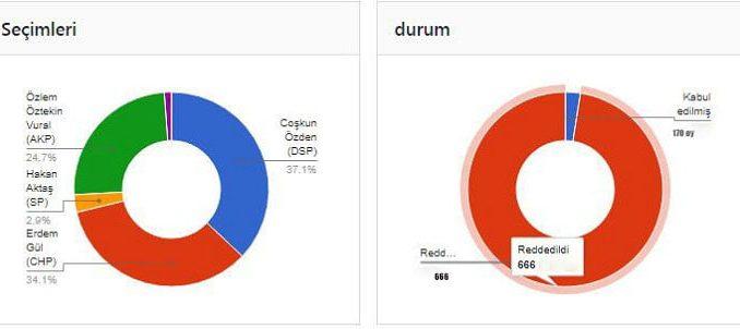 Adalar Belediye Başkanlığı seçimini kim kazanır?Anketi sona erdi