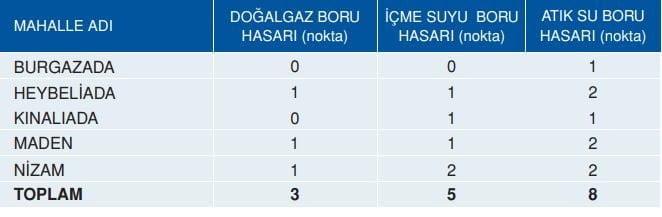 Olası İstanbul Deprami Altyapı Sistemleri Hasar Analizleri