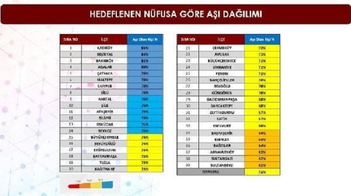 Adalar aşılanmada İstanbul'da dördüncü